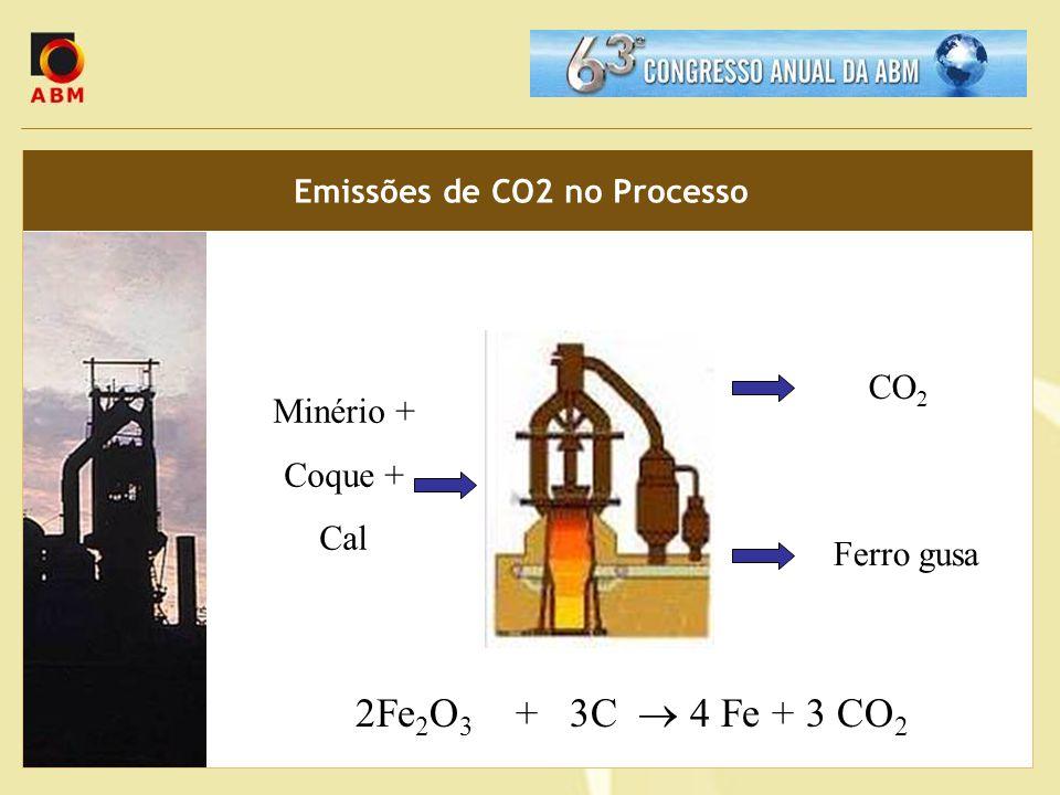 Emissões de CO2 no Processo 2Fe 2 O 3 + 3C 4 Fe + 3 CO 2 Minério + Coque + Cal Ferro gusa CO 2