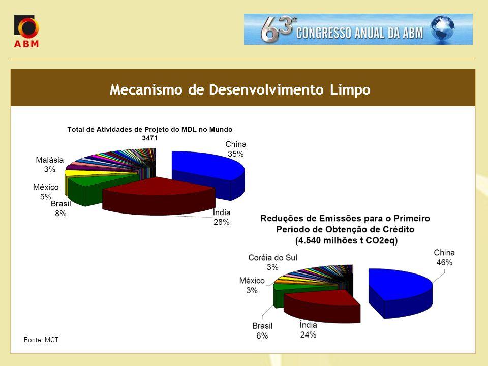 Mecanismo de Desenvolvimento Limpo Fonte: MCT