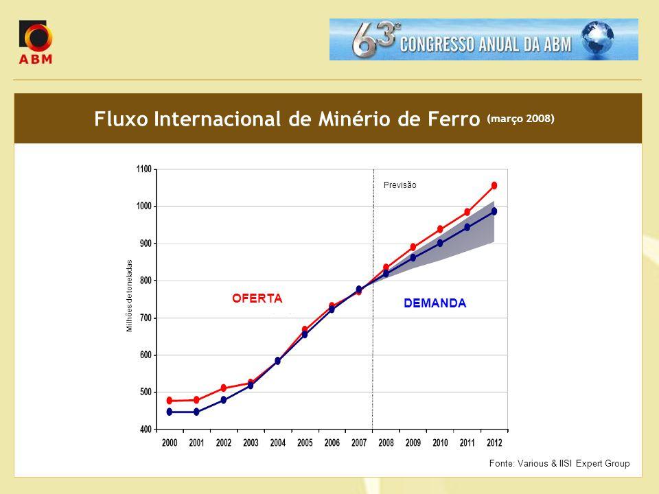 Fluxo Internacional de Minério de Ferro (março 2008) Milhões de toneladas Previsão DEMANDA OFERTA Fonte: Various & IISI Expert Group