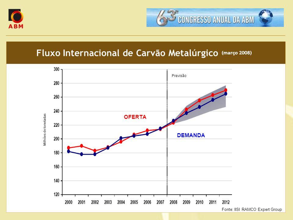 Fluxo Internacional de Carvão Metalúrgico (março 2008) Milhões de toneladas Previsão DEMANDA OFERTA Fonte: IISI RAMCO Expert Group