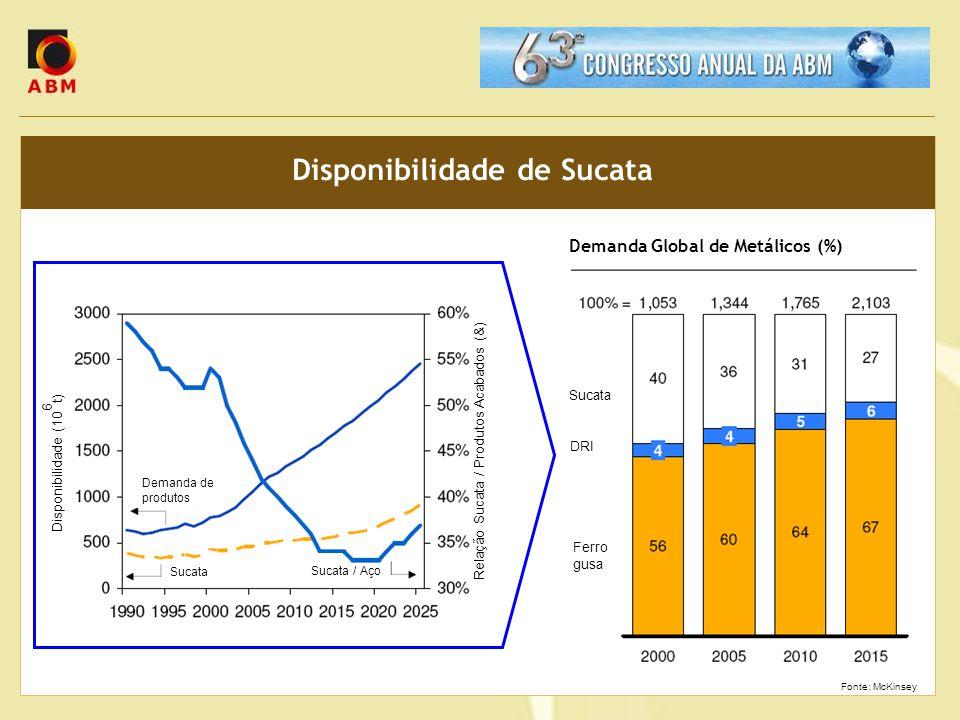 Disponibilidade de Sucata Demanda Global de Metálicos (%) Sucata DRI Ferro gusa Disponibilidade (10 6 t) Relação Sucata / Produtos Acabados (&) Demand