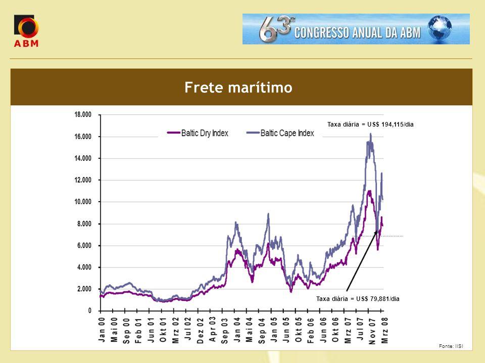 Frete marítimo Taxa diária = US$ 194,115/dia Taxa diária = US$ 79,881/dia Fonte: IISI