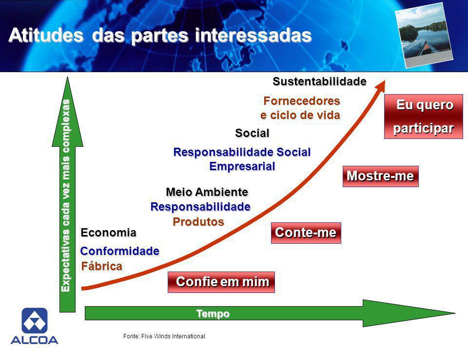Expectativas cada vez mais complexas Tempo Economia Conte-me Responsabilidade Social Empresarial Sustentabilidade Confie em mim Fábrica Conformidade P