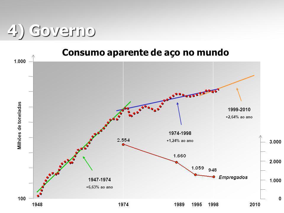 1947-1974 +6,63% ao ano 1974-1998 +1,24% ao ano 1999-2010 +2,64% ao ano 1948 19741998 2010 100 1.000 Milhões de toneladas 4) Governo 4) Governo Consumo aparente de aço no mundo 3.000 2.000 1.000 0 1989 1995 Empregados