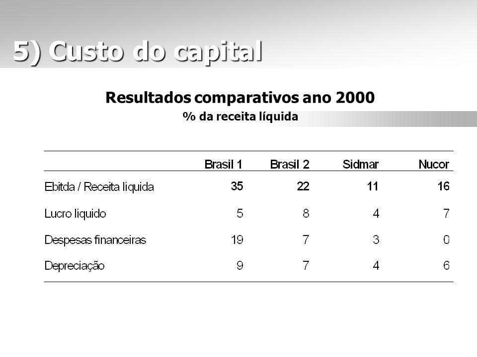 5) Custo do capital 5) Custo do capital Resultados comparativos ano 2000 % da receita líquida