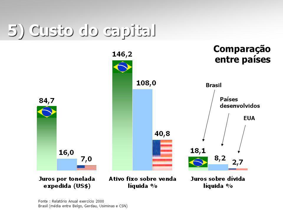 5) Custo do capital 5) Custo do capital Comparação entre países EUA Países desenvolvidos Brasil Fonte : Relatório Anual exercício 2000 Brasil (média entre Belgo, Gerdau, Usiminas e CSN)