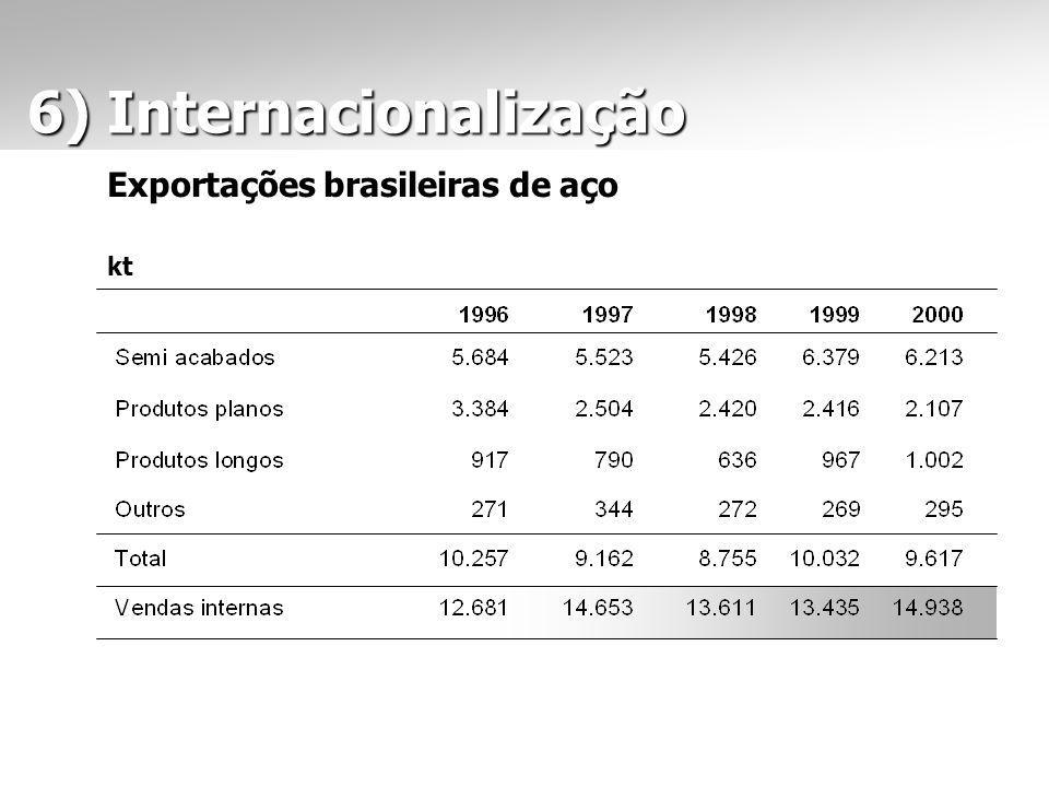 6) Internacionalização 6) Internacionalização Exportações brasileiras de aço kt