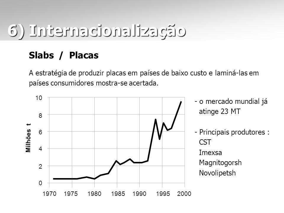 6) Internacionalização 6) Internacionalização Slabs / Placas A estratégia de produzir placas em países de baixo custo e laminá-las em países consumidores mostra-se acertada.