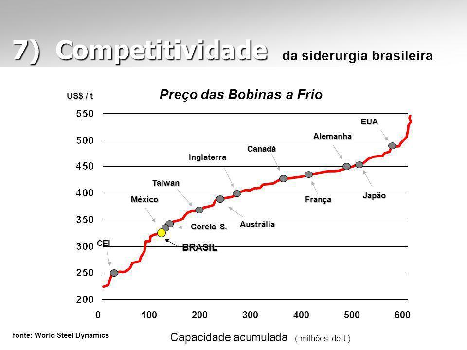 7) Competitividade 7) Competitividade Capacidade acumulada ( milhões de t ) fonte: World Steel Dynamics 0600500400300200100 Alemanha EUA Japão França Austrália Coréia S.