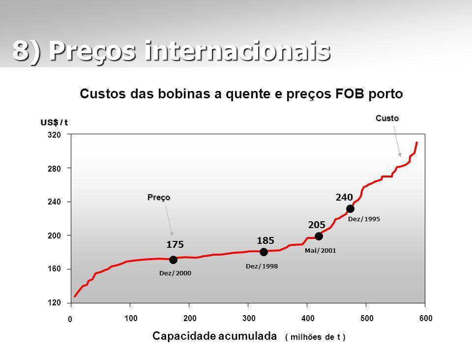 Custos das bobinas a quente e preços FOB porto Capacidade acumulada ( milhões de t ) US$ / t 0 100200300400500600 120 320 280 240 200 160 175 185 205