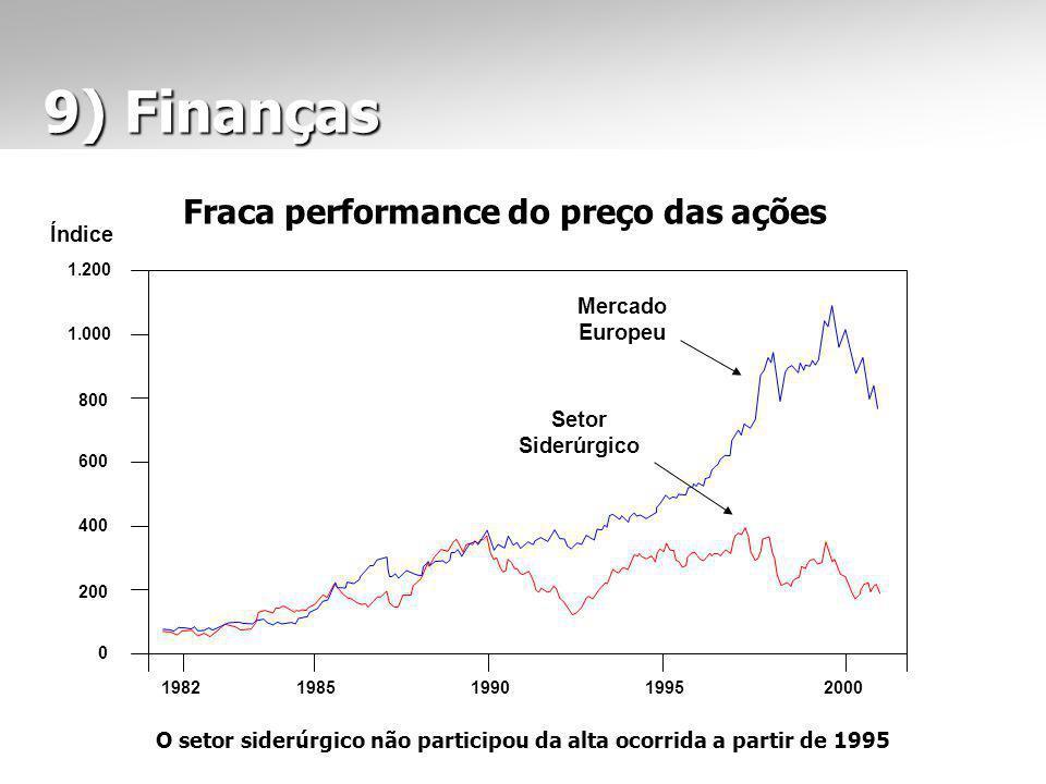 9) Finanças 9) Finanças Fraca performance do preço das ações 0 200 400 600 800 1.000 1.200 Índice Mercado Europeu Setor Siderúrgico 19821985199019952000 O setor siderúrgico não participou da alta ocorrida a partir de 1995