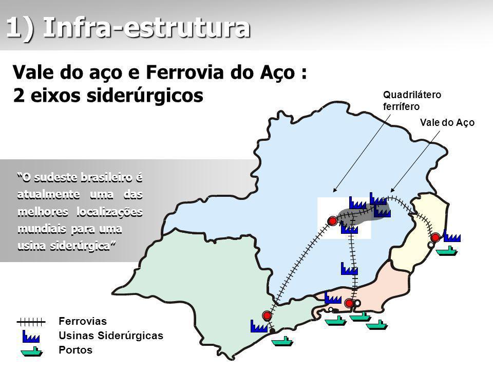 O sudeste brasileiro é atualmente uma das melhores localizações mundiais para uma usina siderúrgica O sudeste brasileiro é atualmente uma das melhores localizações mundiais para uma usina siderúrgica Vale do aço e Ferrovia do Aço : 2 eixos siderúrgicos Ferrovias Usinas Siderúrgicas Portos Quadrilátero ferrífero Vale do Aço 1) Infra-estrutura