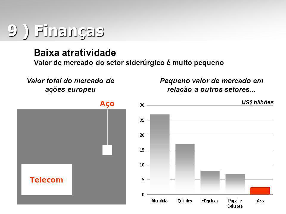 9 ) Finanças 9 ) Finanças Baixa atratividade Valor de mercado do setor siderúrgico é muito pequeno Telecom Aço Valor total do mercado de ações europeu