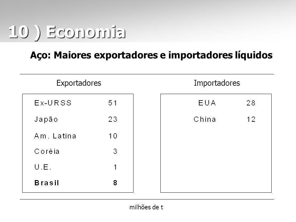Aço: Maiores exportadores e importadores líquidos milhões de t ExportadoresImportadores 10 ) Economia 10 ) Economia