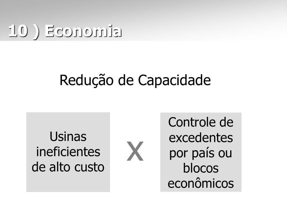 Redução de Capacidade Usinas ineficientes de alto custo Controle de excedentes por país ou blocos econômicos x