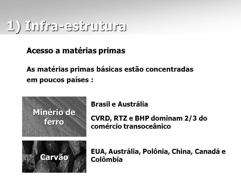 1) Infra-estrutura 1) Infra-estrutura Acesso a matérias primas As matérias primas básicas estão concentradas em poucos países : Minério de ferro Carvã