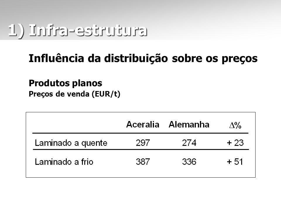 Influência da distribuição sobre os preços Produtos planos Preços de venda (EUR/t) 1) Infra-estrutura 1) Infra-estrutura