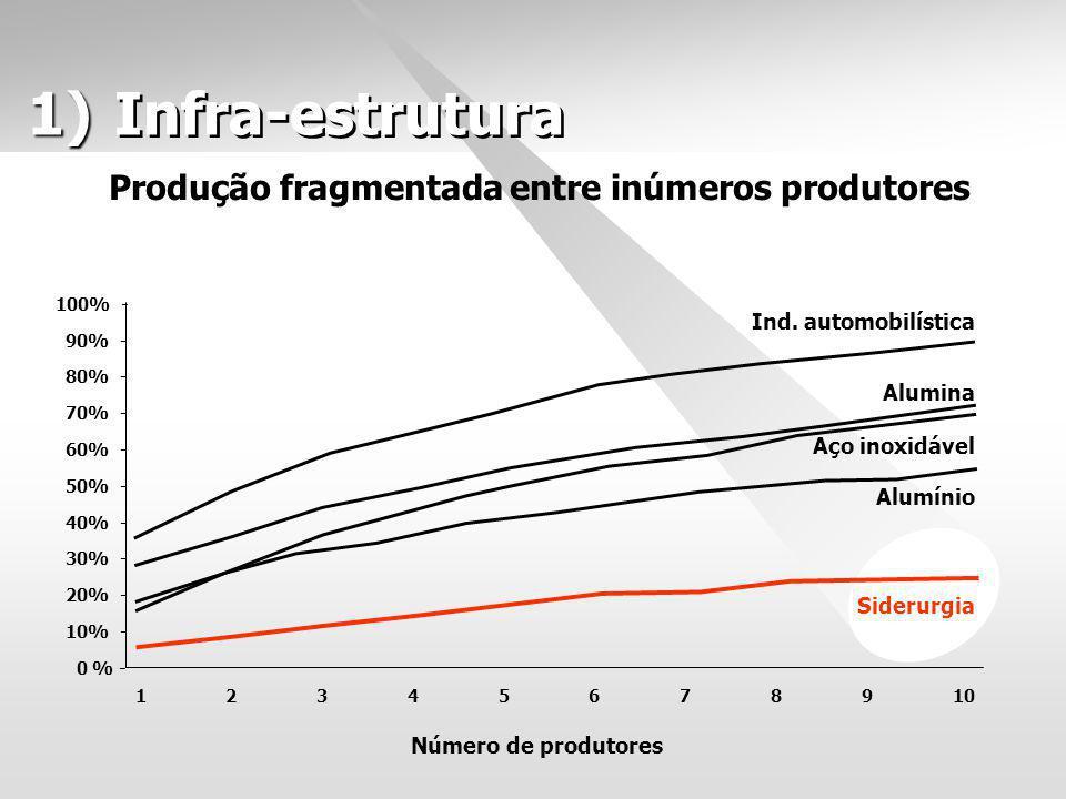 1) 1) Produção fragmentada entre inúmeros produtores 13456789102 100% - 90% - 80% - 70% - 60% - 50% - 40% - 30% - 20% - 10% - 0 % - Número de produtor