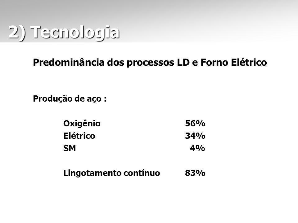 2) Tecnologia 2) Tecnologia Predominância dos processos LD e Forno Elétrico Produção de aço : Oxigênio56% Elétrico34% SM 4% Lingotamento contínuo83%