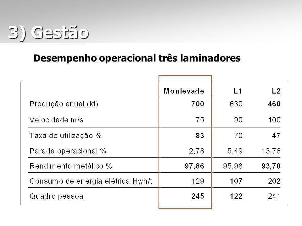 3) Gestão 3) Gestão Desempenho operacional três laminadores