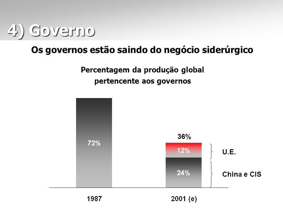 4) Governo 4) Governo Os governos estão saindo do negócio siderúrgico Percentagem da produção global pertencente aos governos 36% U.E. China e CIS