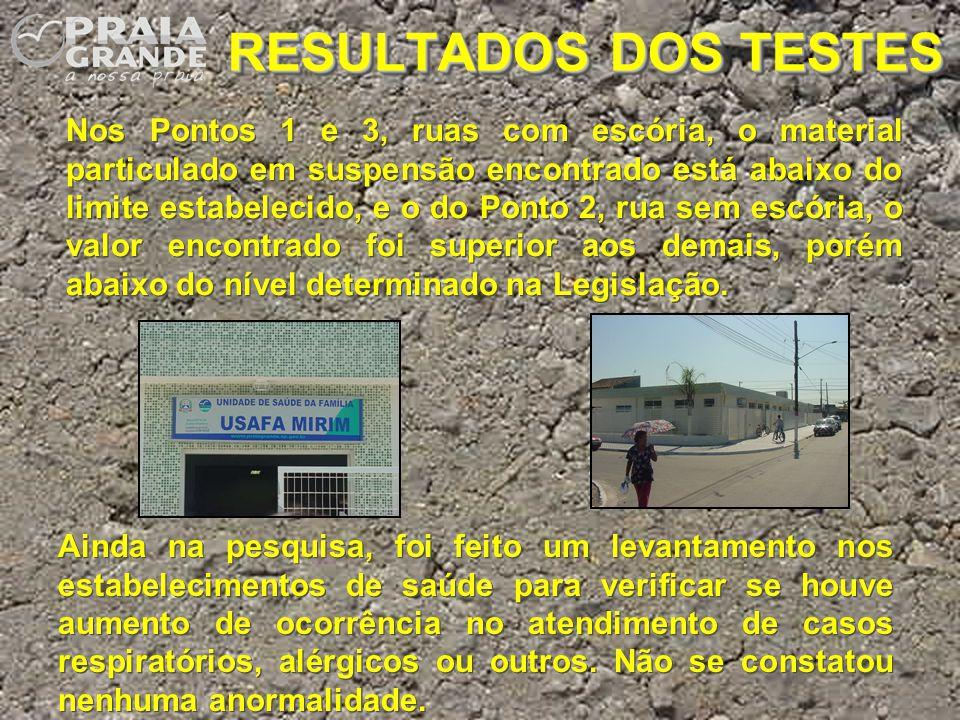 RESULTADOS DOS TESTES Nos Pontos 1 e 3, ruas com escória, o material particulado em suspensão encontrado está abaixo do limite estabelecido, e o do Po