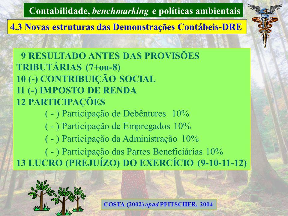 Contabilidade, benchmarking e políticas ambientais 4.3 Novas estruturas das Demonstrações Contábeis-DRE 1 RECEITA OPERACIONAL BRUTA 2 DEDUÇÕES DA RECE