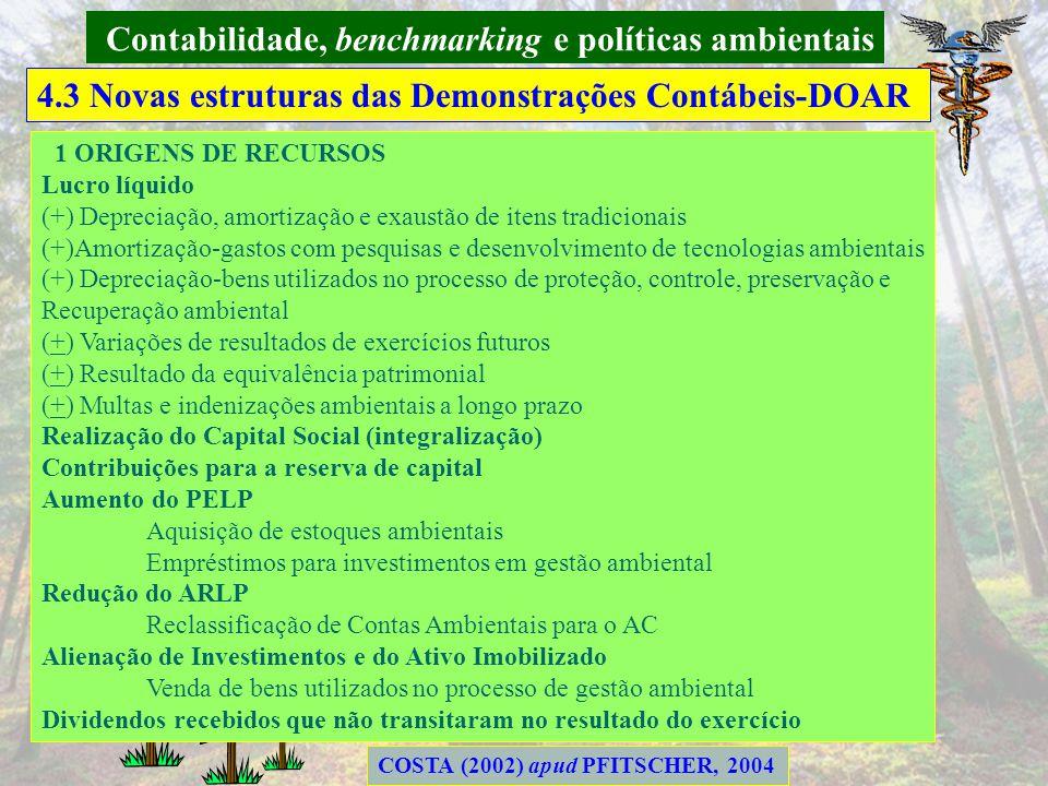 Contabilidade, benchmarking e políticas ambientais 4.3 Novas estruturas das Demonstrações Contábeis-DRE COSTA (2002) apud PFITSCHER, 2004 9 RESULTADO