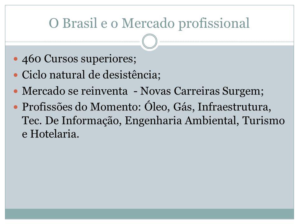 O Brasil e o Mercado profissional 460 Cursos superiores; Ciclo natural de desistência; Mercado se reinventa - Novas Carreiras Surgem; Profissões do Mo