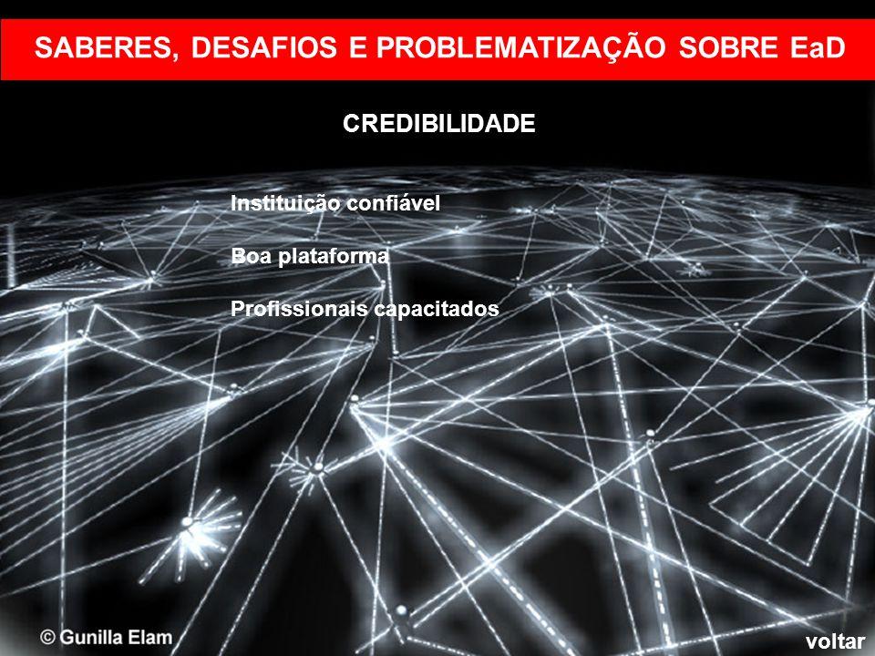 CREDIBILIDADE Instituição confiável Boa plataforma Profissionais capacitados SABERES, DESAFIOS E PROBLEMATIZAÇÃO SOBRE EaD voltar CREDIBILIDADE