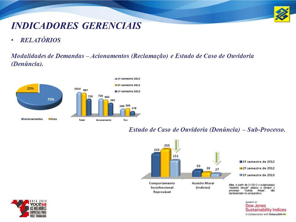 INDICADORES GERENCIAIS RELATÓRIOS Modalidades de Demandas – Acionamentos (Reclamação) e Estudo de Caso de Ouvidoria (Denúncia). Estudo de Caso de Ouvi