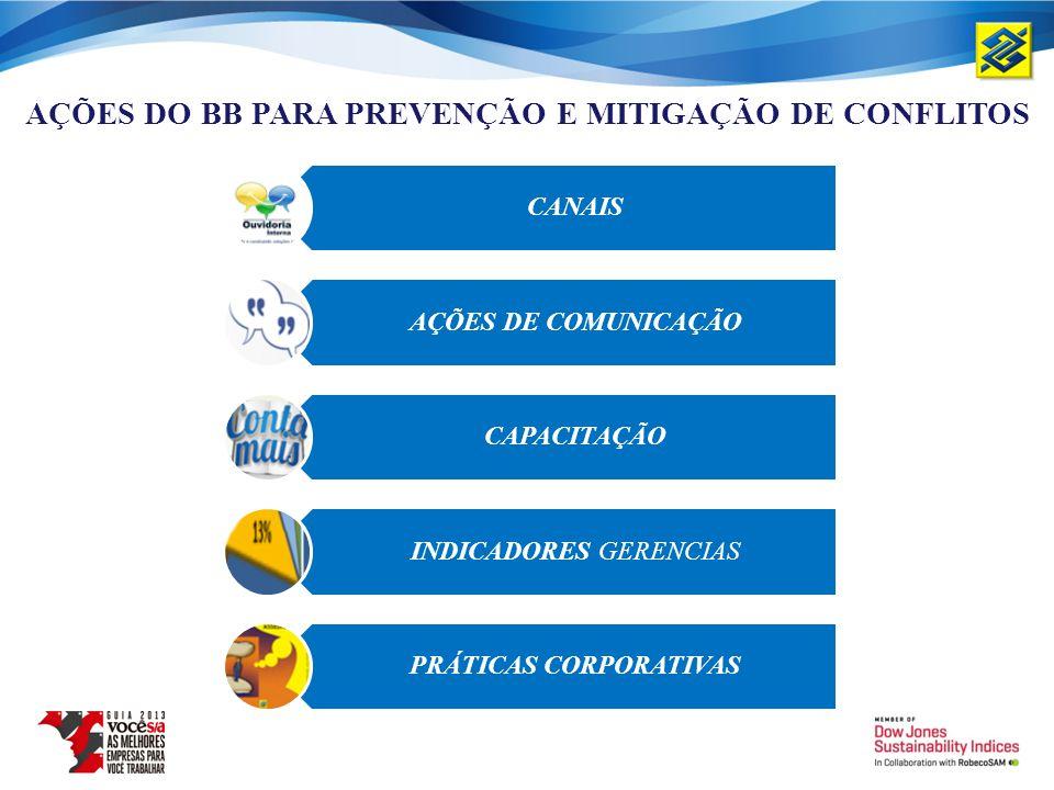 CANAIS AÇÕES DE COMUNICAÇÃO CAPACITAÇÃO INDICADORES GERENCIAS PRÁTICAS CORPORATIVAS AÇÕES DO BB PARA PREVENÇÃO E MITIGAÇÃO DE CONFLITOS