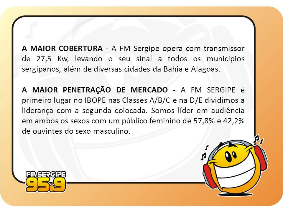 A MAIOR COBERTURA - A FM Sergipe opera com transmissor de 27,5 Kw, levando o seu sinal a todos os municípios sergipanos, além de diversas cidades da B