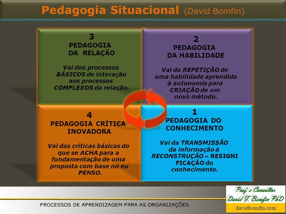Pedagogia Situacional (David Bomfin) 3 PEDAGOGIA DA RELAÇÃO Vai dos processos BÁSICOS de interação aos processos COMPLEXOS da relação. davidbomfin.com