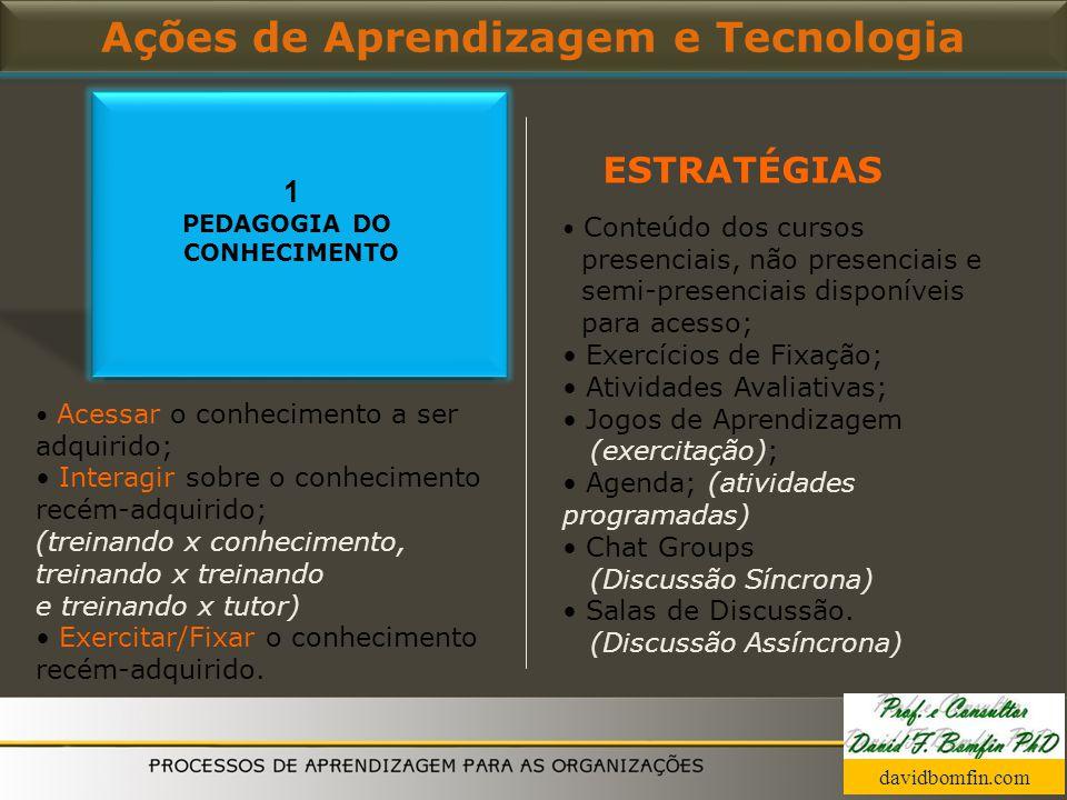 Ações de Aprendizagem e Tecnologia Acessar o conhecimento a ser adquirido; Interagir sobre o conhecimento recém-adquirido; (treinando x conhecimento,