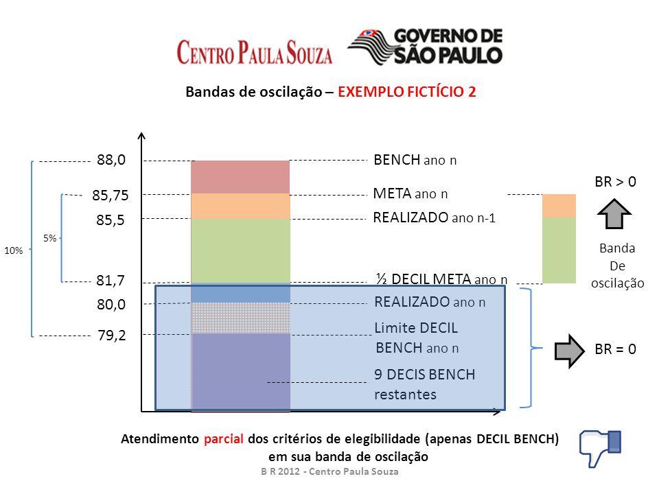 88,0BENCH ano n REALIZADO ano n-1 85,5 Bandas de oscilação – EXEMPLO FICTÍCIO 2 B R 2012 - Centro Paula Souza META ano n 85,75 REALIZADO ano n 80,0 79,2 Limite DECIL BENCH ano n 10% ½ DECIL META ano n 81,7 5% Banda De oscilação BR > 0 9 DECIS BENCH restantes BR = 0 Atendimento parcial dos critérios de elegibilidade (apenas DECIL BENCH) em sua banda de oscilação
