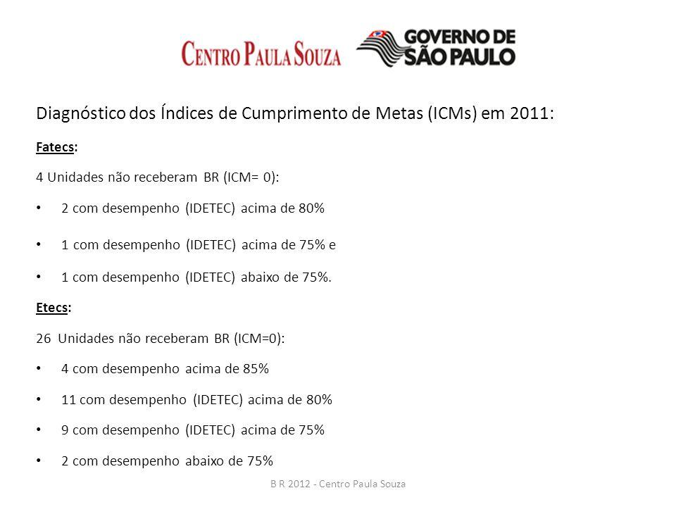 Diagnóstico dos Índices de Cumprimento de Metas (ICMs) em 2011: Fatecs: 4 Unidades não receberam BR (ICM= 0): 2 com desempenho (IDETEC) acima de 80% 1 com desempenho (IDETEC) acima de 75% e 1 com desempenho (IDETEC) abaixo de 75%.