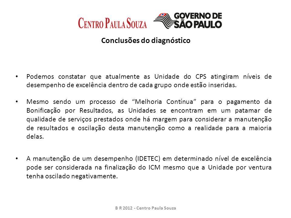 Conclusões do diagnóstico Podemos constatar que atualmente as Unidade do CPS atingiram níveis de desempenho de excelência dentro de cada grupo onde estão inseridas.
