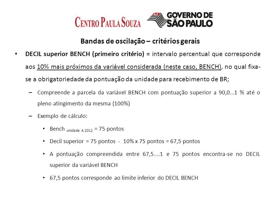 Bandas de oscilação – critérios gerais ½ DECIL superior META (segundo critério) = intervalo percentual que corresponde aos 5% mais próximos da variável considerada (neste caso, META), no qual fixa-se a obrigatoriedade da pontuação da unidade para recebimento de BR; – Compreende a parcela da variável META com pontuação superior a 95,0...1 % até o pleno atingimento da mesma (100%) – Exemplo de cálculo: Meta unidade A 2012 = 70 pontos ½ DECIL superior META = 70 pontos - 5% x 70 pontos = 66,5 pontos A pontuação compreendida entre 66,5....1 e 70 pontos encontra-se no ½ DECIL superior da variável META 66,5 pontos corresponde ao limite inferior do ½ DECIL META.