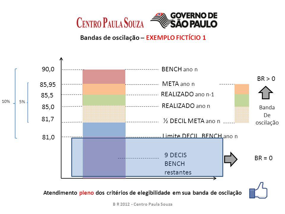 90,0BENCH ano n REALIZADO ano n-1 85,5 Bandas de oscilação – EXEMPLO FICTÍCIO 1 B R 2012 - Centro Paula Souza META ano n 85,95 REALIZADO ano n 85,0 81,0 Limite DECIL BENCH ano n 10% ½ DECIL META ano n 81,7 5% Banda De oscilação BR > 0 9 DECIS BENCH restantes BR = 0 Atendimento pleno dos critérios de elegibilidade em sua banda de oscilação