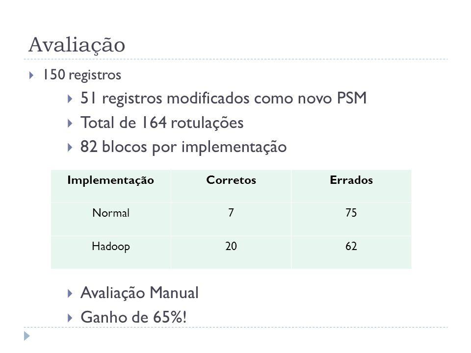 Avaliação 150 registros 51 registros modificados como novo PSM Total de 164 rotulações 82 blocos por implementação Avaliação Manual Ganho de 65%! Impl