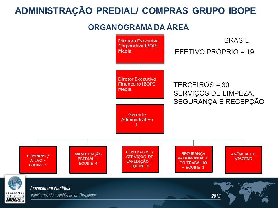 CARACTERÍSTICAS DO IMÓVEL E OCUPAÇÃO (SP) Edifício localizado na Alameda Santos, 2101, com 11.400m² de área construída e área útil de 9.516m², com 16 andares, sendo: 1 cobertura, 12 pavimentos tipo, 1 térreo e 2 subsolos; Ocupantes únicos – monousuário * Consultoria para filiais Brasil e LATAM ADMINISTRAÇÃO PREDIAL/COMPRAS GRUPO IBOPE