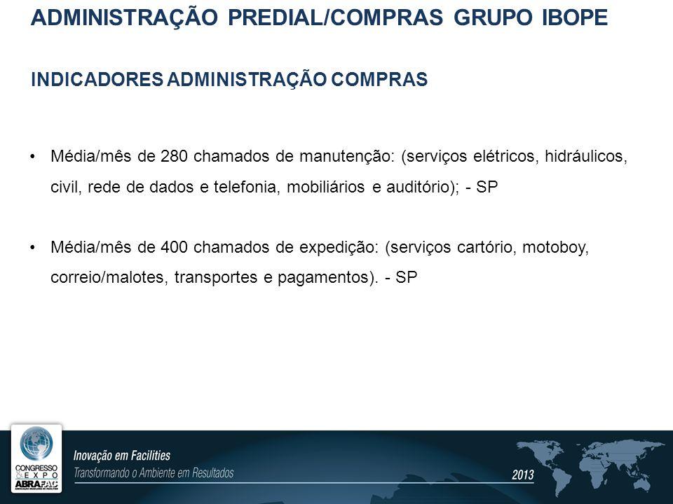 INDICADORES ADMINISTRAÇÃO COMPRAS INDICADOR SAVING COMPRAS ADMINISTRAÇÃO PREDIAL/COMPRAS GRUPO IBOPE GRÁFICO - SAVING AbrMaiJun MEDIA TRIM.