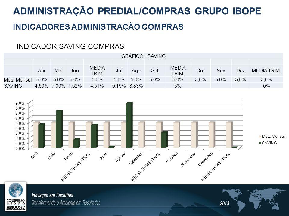 SAVING ADMINISTRAÇÃO / COMPRAS VIAGENS – (-R$ 185k) - 2012 COMPRAS - (- R$ 80k) - 2012 LOCAÇÃO – (-R$ 2,3MIL) – 2008 à 2013 ADMINISTRAÇÃO PREDIAL/COMPRAS GRUPO IBOPE