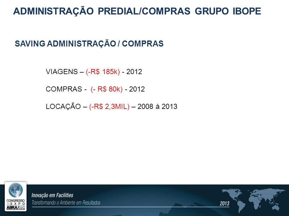 PROJETOS ESPECIAIS – PRINCIPAIS DESAFIOS Ocupação de espaço físico (melhor custo X benefício); Open Space e Teletrabalho Implantação dos sites nas principais capitais (COLLECT STATION DIB6); Filiais Brasil (ampliação); Filiais LATAM (consultoria de layout – padronização open space) Implantação sistema de viagens – SELFBOOKIN operações LATAM; ADMINISTRAÇÃO PREDIAL/COMPRAS GRUPO IBOPE