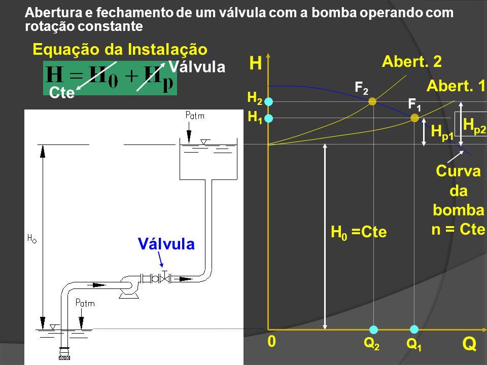 Abertura e fechamento de um válvula com a bomba operando com rotação constante Equação da Instalação Cte Válvula H Q 0 H 0 =Cte Curva da bomba n = Cte
