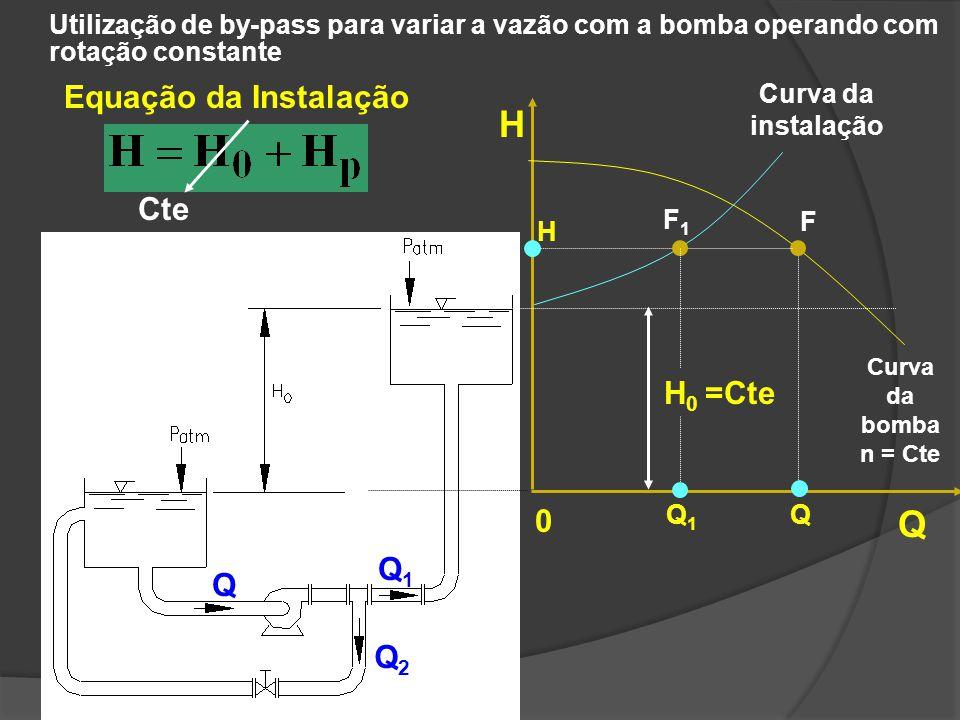Utilização de by-pass para variar a vazão com a bomba operando com rotação constante Q Q1Q1 Q2Q2 H Q 0 H 0 =Cte Equação da Instalação F Q H Curva da b