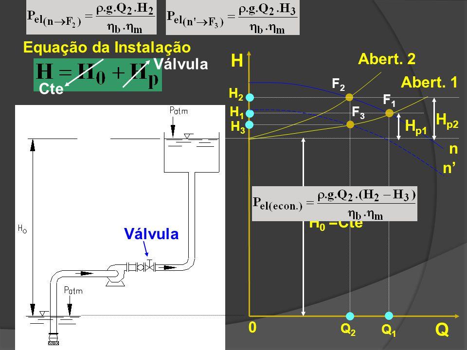 Equação da Instalação Cte Válvula H Q 0 H 0 =Cte n Abert. 1 H p1 H1H1 Q1Q1 Abert. 2 Q2Q2 H2H2 H p2 F2F2 F1F1 n F3F3 H3H3