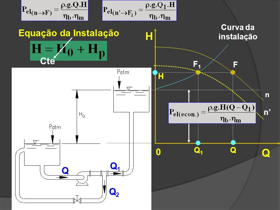 Q Q1Q1 Q2Q2 H Q 0 H 0 =Cte Equação da Instalação F Q H n Curva da instalação F1F1 Q1Q1 Cte n