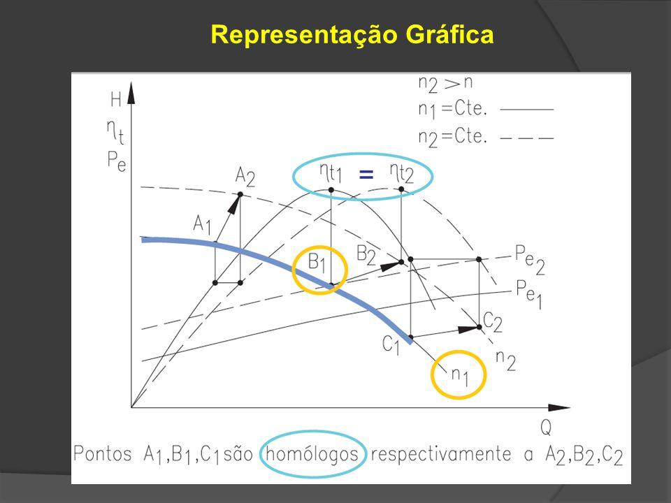 Utilização de by-pass para variar a vazão com a bomba operando com rotação constante Q Q1Q1 Q2Q2 H Q 0 H 0 =Cte Equação da Instalação F Q H Curva da bomba n = Cte Curva da instalação F1F1 Q1Q1 Cte